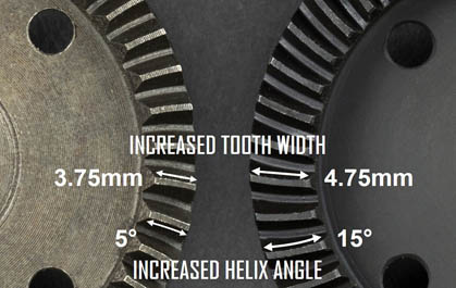 WIDER TOOTH PROFILE = STRONGER GEARS